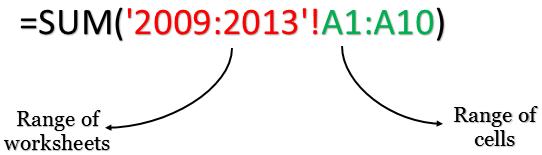 How Excel 3D Range Works