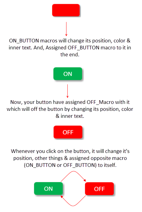ON-OFF-Switch-In-Excel - A-Macro-Button5