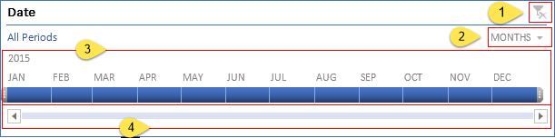 Component Pivot Table Timeline