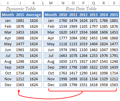 Use Data Table To Add Horizontal Line To Excel Chart