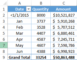Group Dates In Pivot Table By Custom Dates