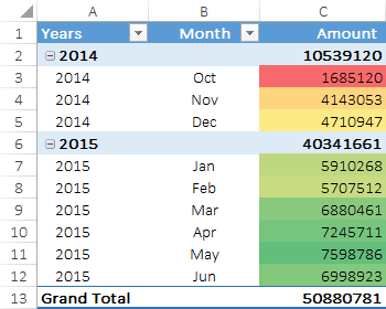 pivot table with conditional formatting in pivot table