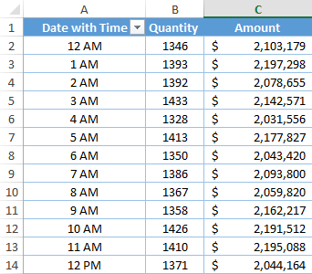Pivot Table With Group Dates In Pivot Table By Hour