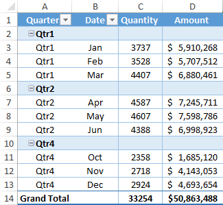 How to Group Dates in a Pivot Table by [Year, Quarter, Month