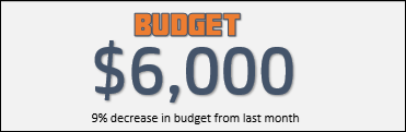 budget section in excel expense tracker template