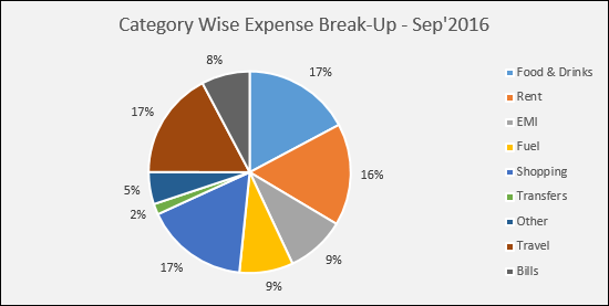 category wise expense break up in excel expense tracking template