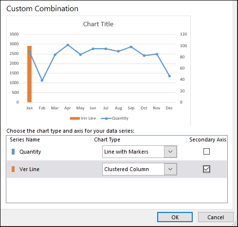 change to secondary axis to add a vertical line excel chart