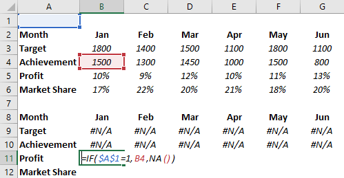 how to create an interactive chart in excel add formula profit