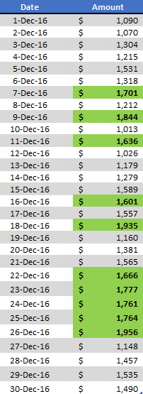 how to highlight top bottom n values in excel with formatting