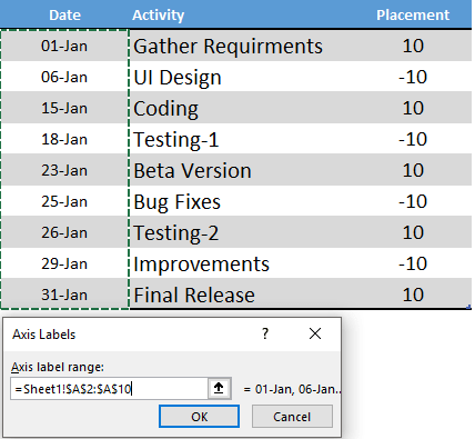 edit axis label to create a milestone chart in excel steps