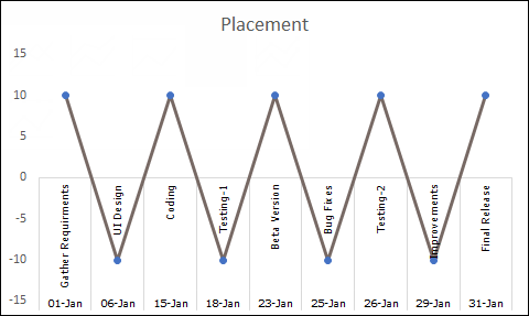 raw chart to create a milestone chart in excel
