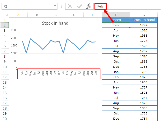 problem a step chart without dates