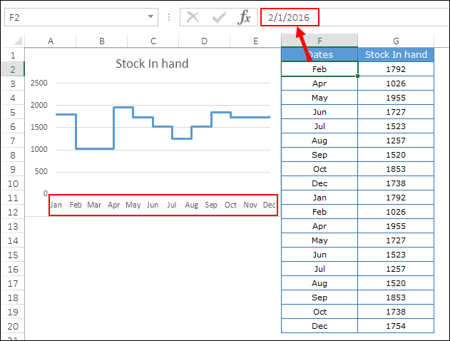 solution a step chart without dates
