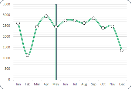 how to add a vertical line in a chart in excel
