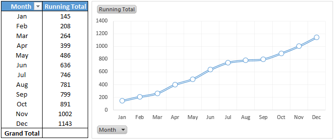 add running total in pivot table with pivot chart