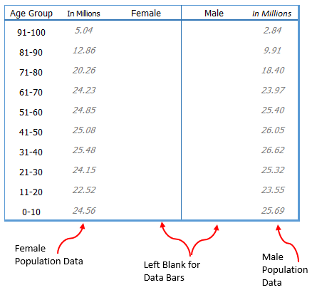 data table to use to create population pyramid chart in excel using rept function