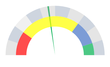 make-no-fill-for-large-part-of-pie-chart-to-create-a-pie-speedometer-in-excel
