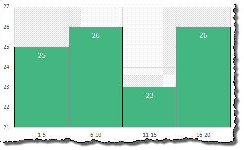 create a histogram in excel using pivot chart and pivot table