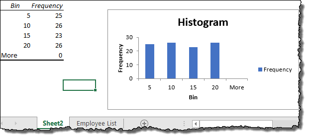 your histogram in excel 2013 is ready