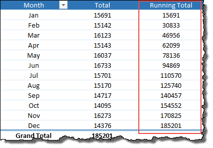 excel pivot table tips tricks to add running total column
