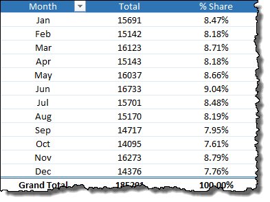 excel pivot table tips tricks to create a percentage share
