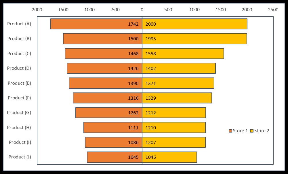 tornado chart using bar chart