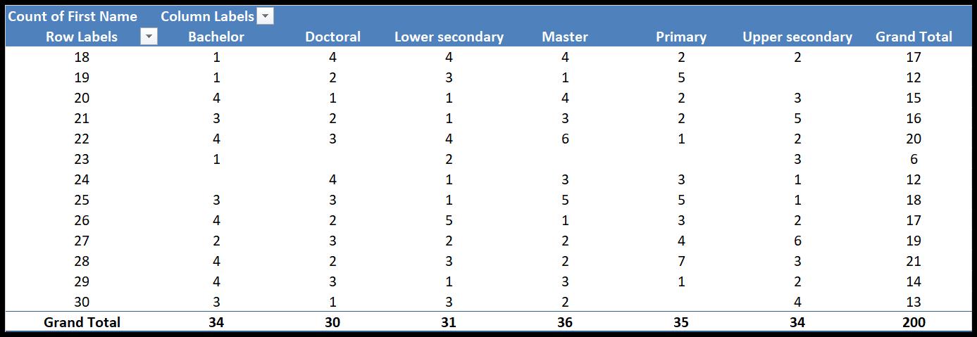 new-pivot-table