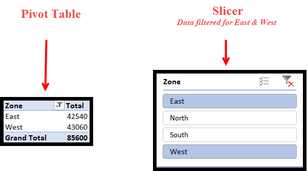 12-filter-the-data-for-east-and-west-zone